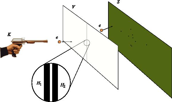 Illustrasjon av eksperiment