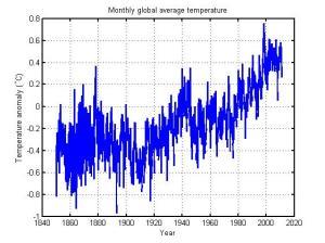 Globalt temperaturavvik der gjennomsnitt 1961-1990 er 0 (HadCRUT3). Høyreklikk for større versjon.