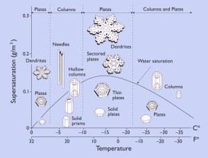 Diagram med snøkrystallers morfologi