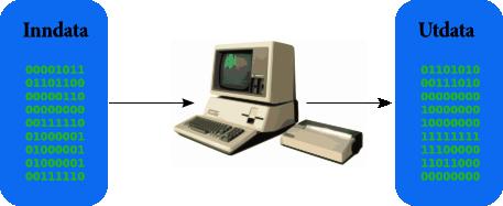 Illustrasjon av hva en datamaskin gjør