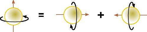 Illustrasjon av superposisjon