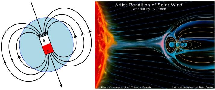 Jordens magnetfelt uten og med solvindeffekten.
