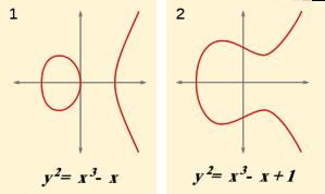 To elliptiske kurver
