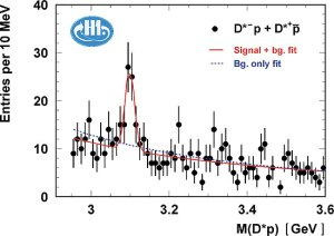 """Hva er dette? Det lurte hele partikkelverdenen på i 2003. En stor oppdagelse, eller bare tilfeldigheter? """"Pentakvarken"""" var det årets forskersnakkis."""