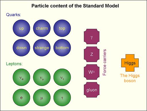 Standardmodellen for partikkelfysikk. Antipartiklene var ikke til stede da bildet ble tatt.