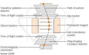 AMS-eksperimentet, slik det er installert på ISS. (Bilde: CERN)