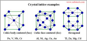 Noen typer krystaller. De er periodiske i romlige dimensjoner, men ikke helt symmetriske.
