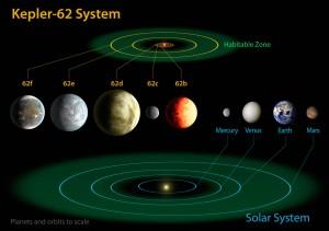 Kepler-62-systemet sammenlignet med vårt eget solsystem. Den grønne ringen markerer den beboelige sonen. Siden Kepler-62 er en mindre stjerne enn sola, ligger den beboelige sonen her nærmere stjerna. Vi ser at både Kepler-62e og f er godt innenfor den grønne ringen.