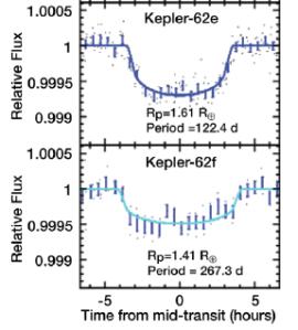Kepler-teleskopet har målt demping i lyset fra stjerna Kepler-62 når de to planetene Kepler-62e og Kepler-62f har passert foran stjerna. Høyden på kurvene viser styrken på stjernelyset, og tiden er gitt langs x-aksen. Legg merke til at disse kurvene er bearbeidet og satt sammen av flere passasjer, og at de bare viser oppførselen stjernelyset akkurat i det planeten passerer.