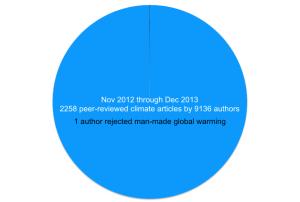 Ser du den klimaskeptiske artikkelen?
