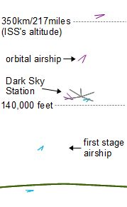 airship_to_orbit_altitudes (1)