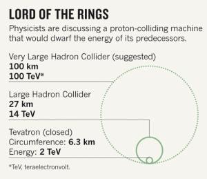 Dimensjonane på LHC og VLHC sett opp mot kvarandre.