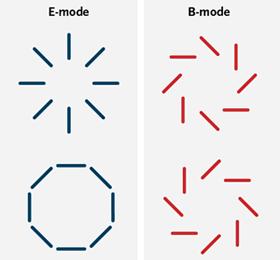 Forskjellen i E-moder og B-moder i inflasjon. Det er de virvlende B-modene som BICEP kanskje har sett.