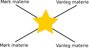Diagram over mørk materie-reaksjoner.