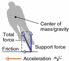 Sykkologi og kraftpiler: Tohjuling