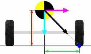 Sykkologi og kraftpiler 2: Trehjuling