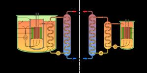 To typer raske, natriumkjølte avlsreaktorer. BN-800 er av typen til venstre, der hele reaktorkjernen er nedsenket i et bad av flytende natrium.
