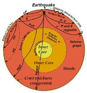Energien fra skjelvet brer seg gjennom jorden, som S- og P-bølger