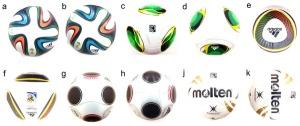 Ballene brukt i fotballforskningen. Merk hvordan hver av dem ligger i to forskjellige orienteringer, og hvordan de to for enkelte baller ser veldig ulike ut.