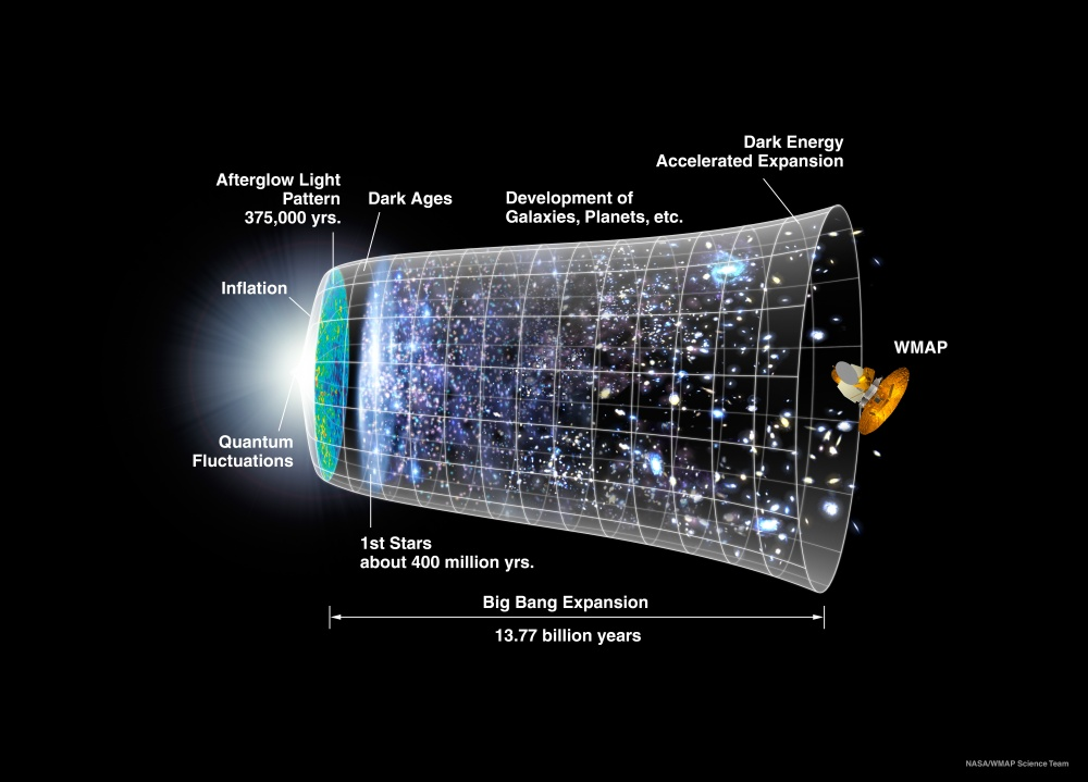 Illustrasjon av det kosmologiske paradigme vi kaller Lambda Cold Dark matter. Teorien beskriver universet som begynner med Big Bang etterfulgt av en kort periode med super hurtig utvidelse kallet inflasjon. Omkring 300 000 år etter Big Bang sendes den kosmiske bakgrunnstråling ut og strukturer som stjerner og galakser kan dannes. I dag utvider universet seg hurtigere og hurtigere.
