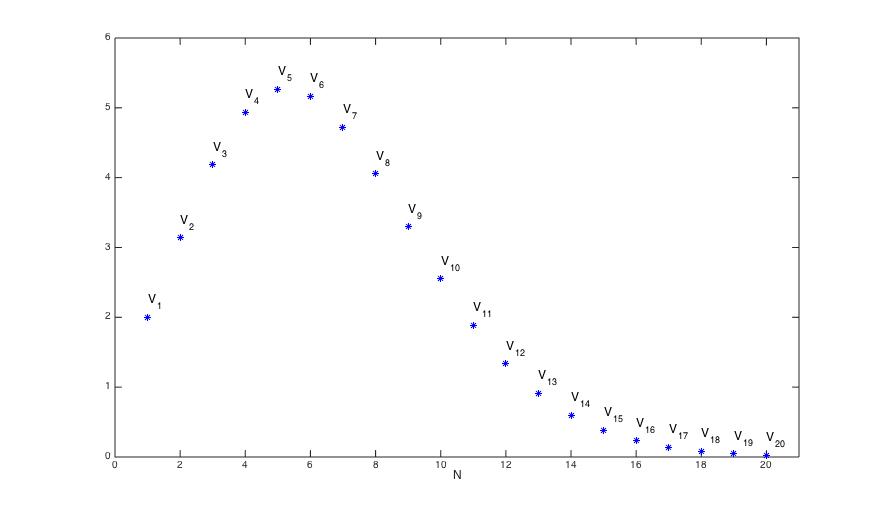 En graf som viser volumet av en N-dimensjonal kule