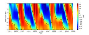 Visualisering av den kvasi-bienniale oscillasjonen. Pent mønster til et slips, kanskje? Men nå er det altså brutt, og ikke like regulært lenger.